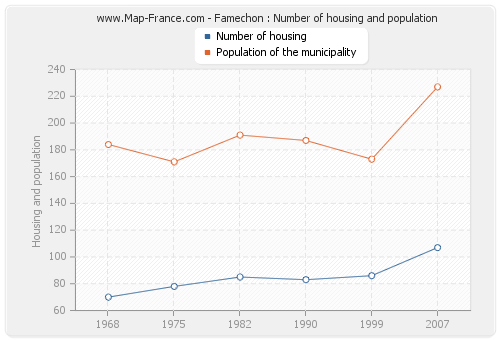 Famechon : Number of housing and population