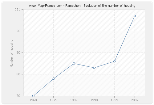 Famechon : Evolution of the number of housing