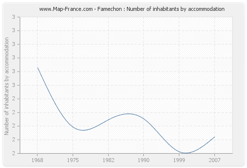 Famechon : Number of inhabitants by accommodation