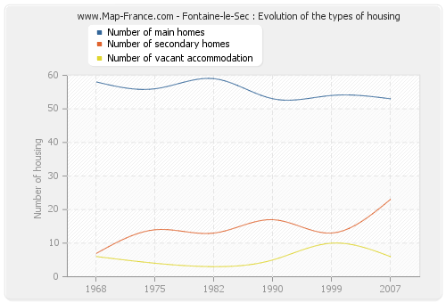Fontaine-le-Sec : Evolution of the types of housing