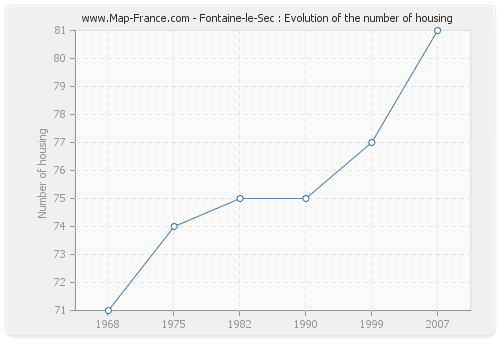 Fontaine-le-Sec : Evolution of the number of housing