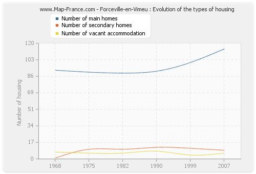 Forceville-en-Vimeu : Evolution of the types of housing