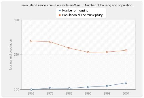 Forceville-en-Vimeu : Number of housing and population