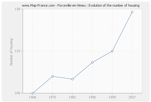 Forceville-en-Vimeu : Evolution of the number of housing