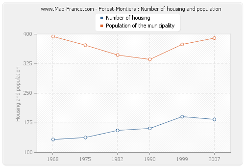 Forest-Montiers : Number of housing and population