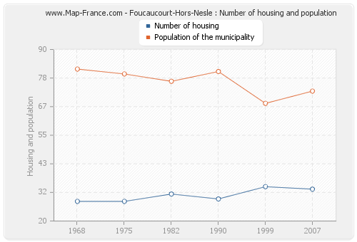 Foucaucourt-Hors-Nesle : Number of housing and population