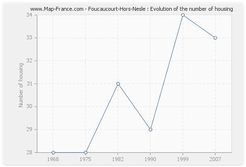 Foucaucourt-Hors-Nesle : Evolution of the number of housing