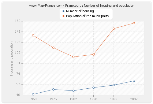 Framicourt : Number of housing and population