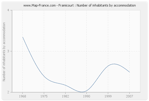 Framicourt : Number of inhabitants by accommodation