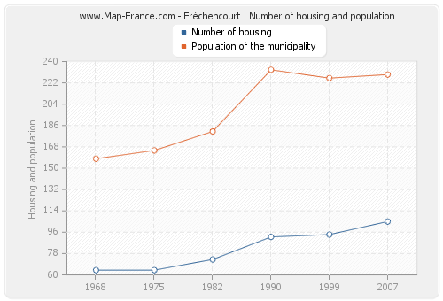 Fréchencourt : Number of housing and population