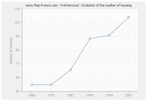 Fréchencourt : Evolution of the number of housing