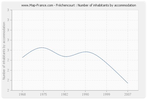 Fréchencourt : Number of inhabitants by accommodation