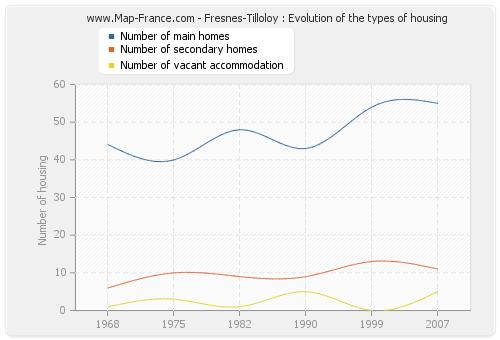 Fresnes-Tilloloy : Evolution of the types of housing