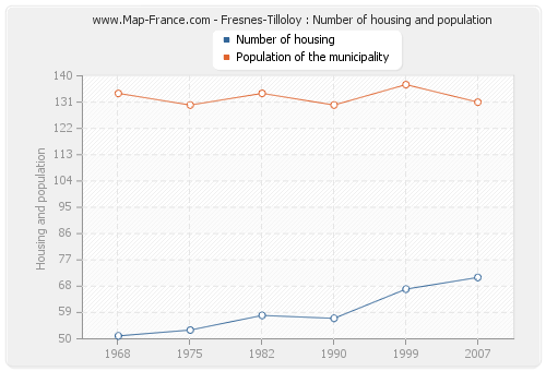 Fresnes-Tilloloy : Number of housing and population