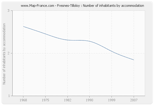 Fresnes-Tilloloy : Number of inhabitants by accommodation
