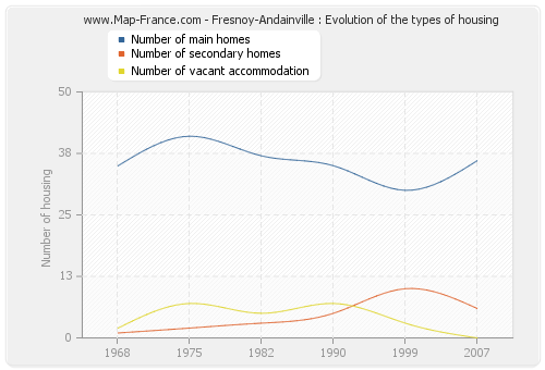 Fresnoy-Andainville : Evolution of the types of housing