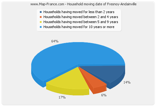 Household moving date of Fresnoy-Andainville
