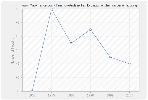 Fresnoy-Andainville : Evolution of the number of housing