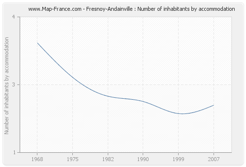 Fresnoy-Andainville : Number of inhabitants by accommodation