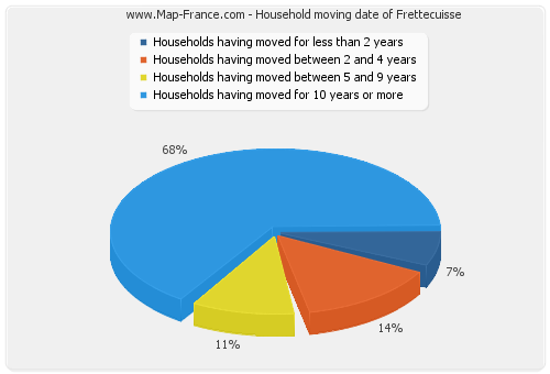 Household moving date of Frettecuisse