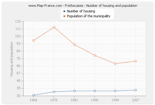 Frettecuisse : Number of housing and population