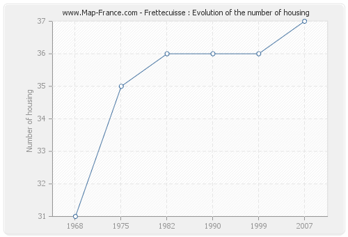 Frettecuisse : Evolution of the number of housing