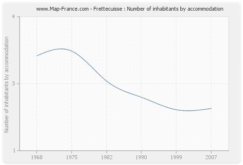 Frettecuisse : Number of inhabitants by accommodation