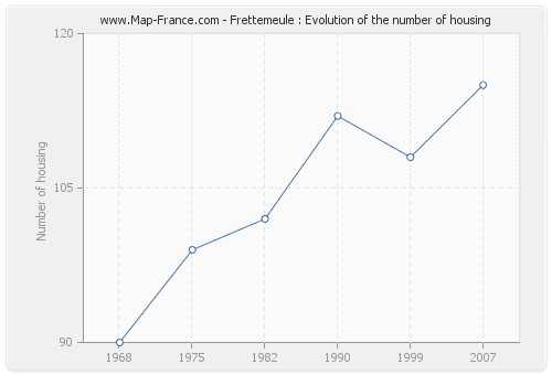Frettemeule : Evolution of the number of housing