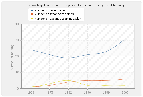 Froyelles : Evolution of the types of housing