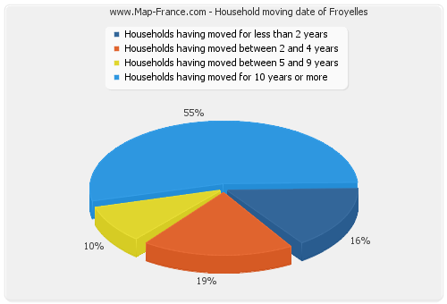 Household moving date of Froyelles