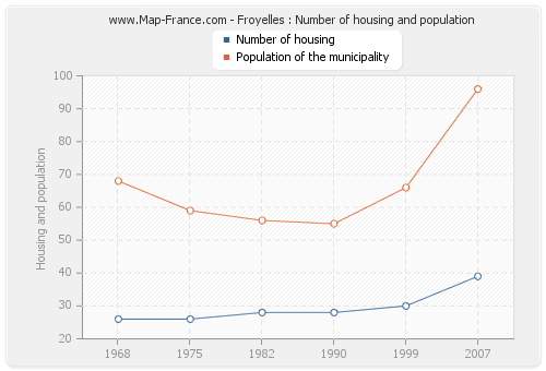 Froyelles : Number of housing and population