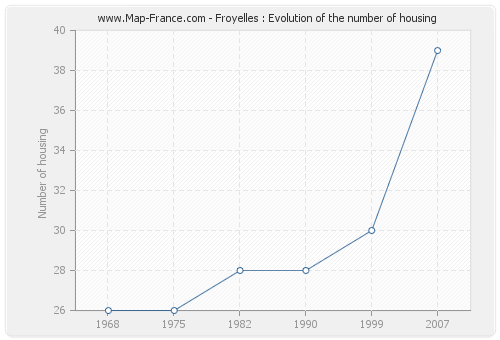Froyelles : Evolution of the number of housing