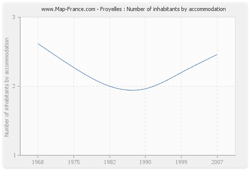Froyelles : Number of inhabitants by accommodation
