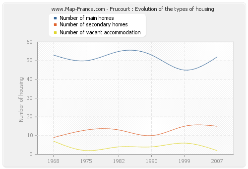 Frucourt : Evolution of the types of housing