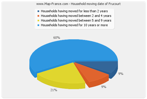 Household moving date of Frucourt