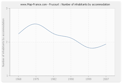 Frucourt : Number of inhabitants by accommodation