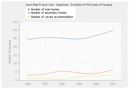 Gapennes : Evolution of the types of housing