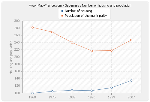 Gapennes : Number of housing and population