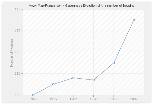 Gapennes : Evolution of the number of housing