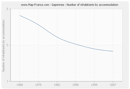 Gapennes : Number of inhabitants by accommodation