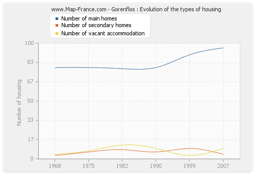 Gorenflos : Evolution of the types of housing