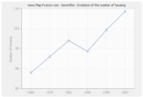 Gorenflos : Evolution of the number of housing