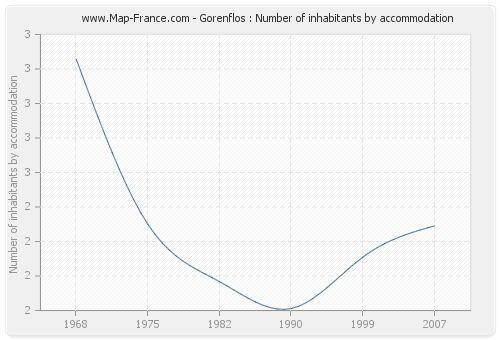 Gorenflos : Number of inhabitants by accommodation