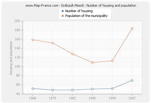Grébault-Mesnil : Number of housing and population