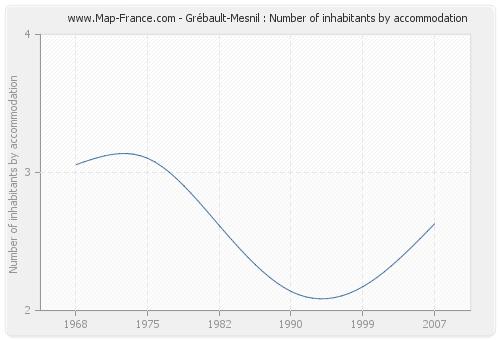 Grébault-Mesnil : Number of inhabitants by accommodation