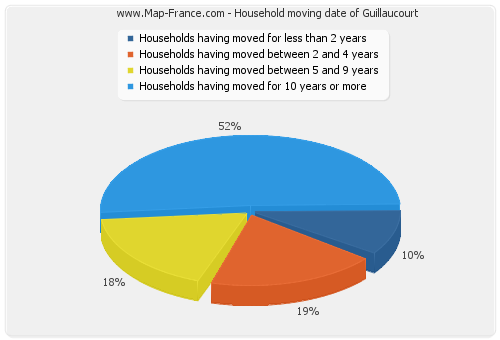 Household moving date of Guillaucourt