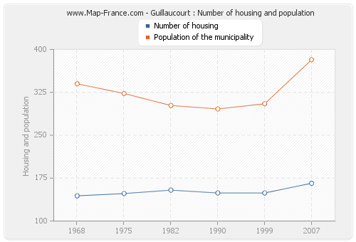 Guillaucourt : Number of housing and population