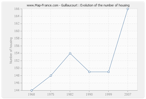 Guillaucourt : Evolution of the number of housing