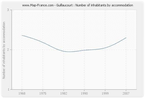 Guillaucourt : Number of inhabitants by accommodation