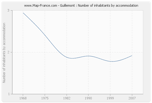 Guillemont : Number of inhabitants by accommodation